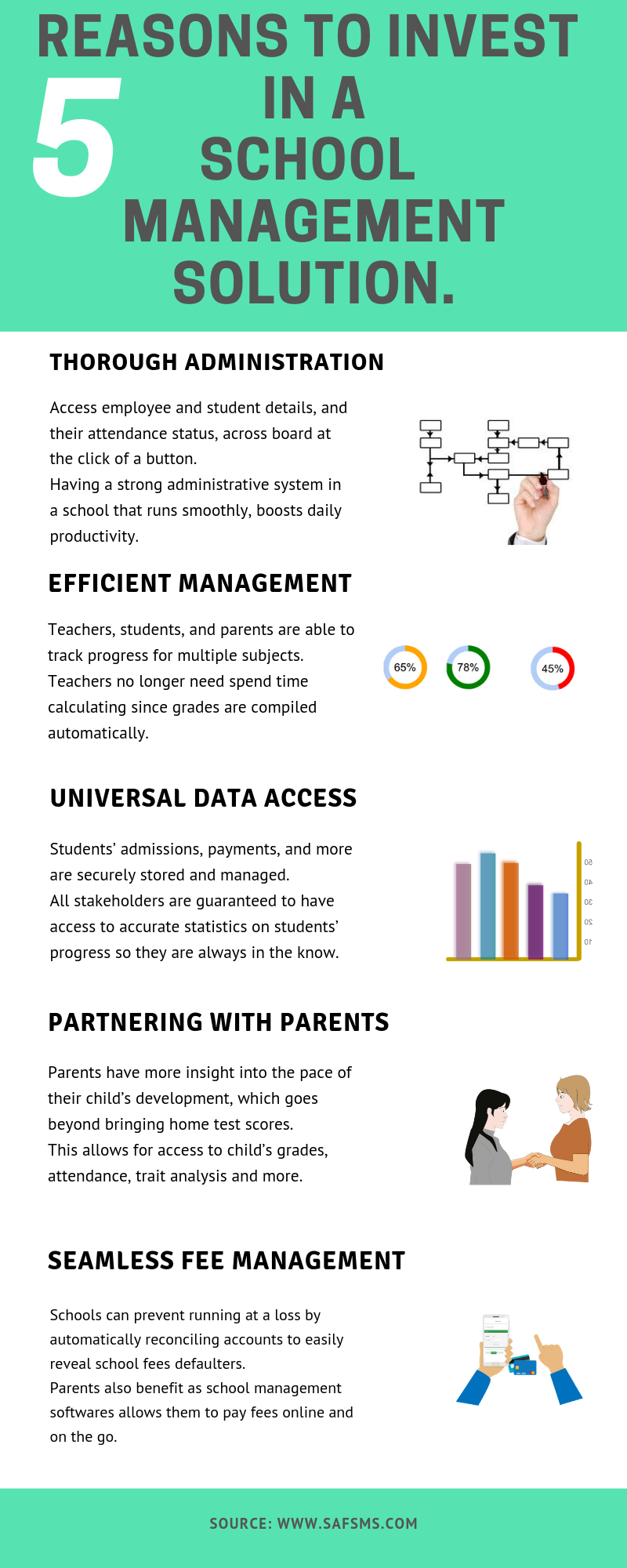 do i need school management software